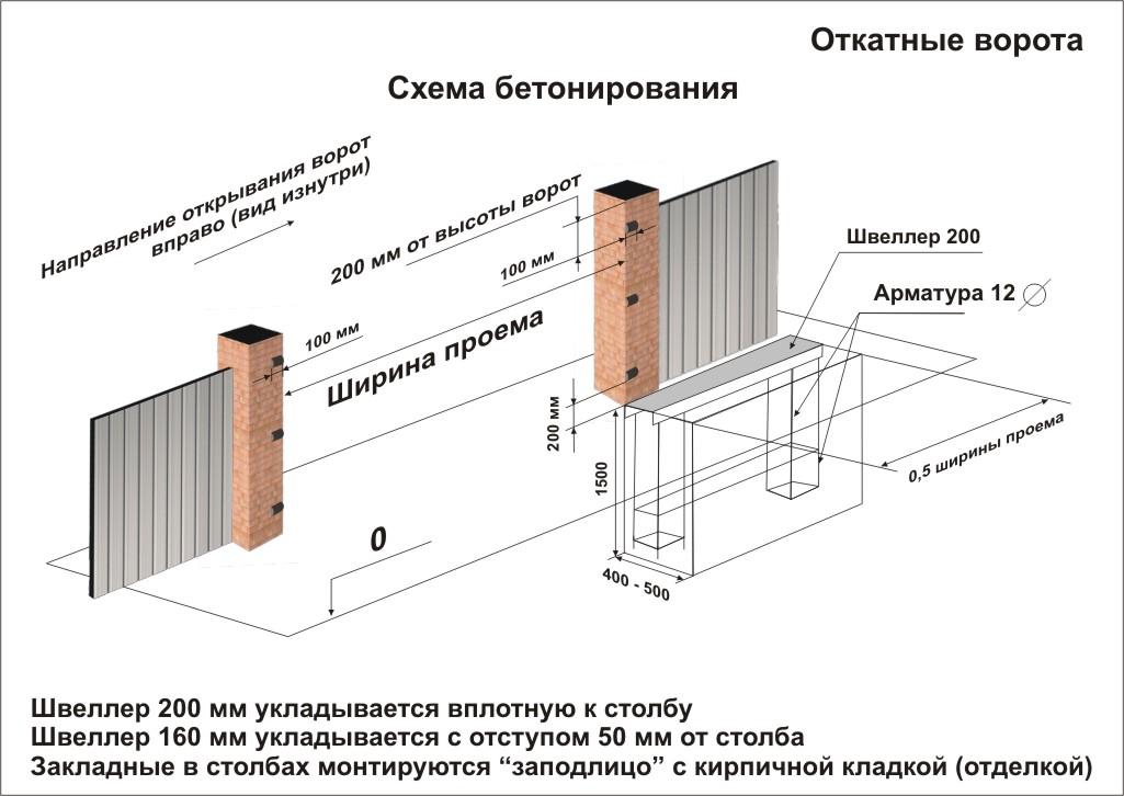 Схема бетонирования закладной